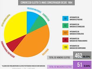 http://agenciabrasil.ebc.com.br/sites/_agenciabrasil2013/files/styles/node_gallery_display/public/info_bancada_congresso.png?itok=xn5ELSBn